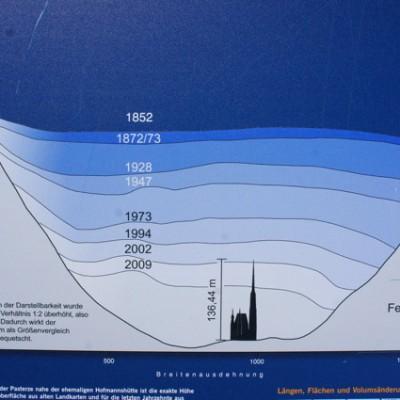 De Gletscher in de loop van de jaren